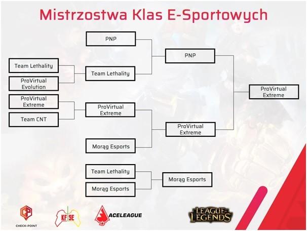 Uczniowie ZST w Jaśle mistrzami Polski!