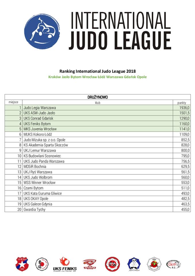 Ranking Judo - Moje Jasło